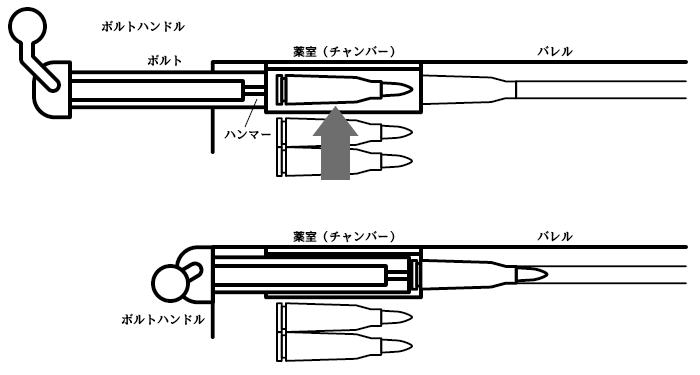 ボルトアクションの簡単な図解