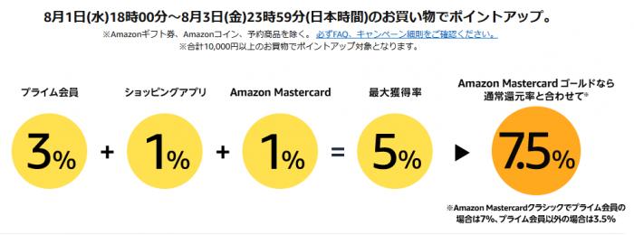 期間中合計10,000円以上の買い物で最大7.5%のポイントアップ